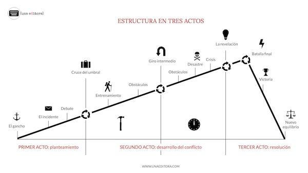 arco del personaje en la estructura de tres actos